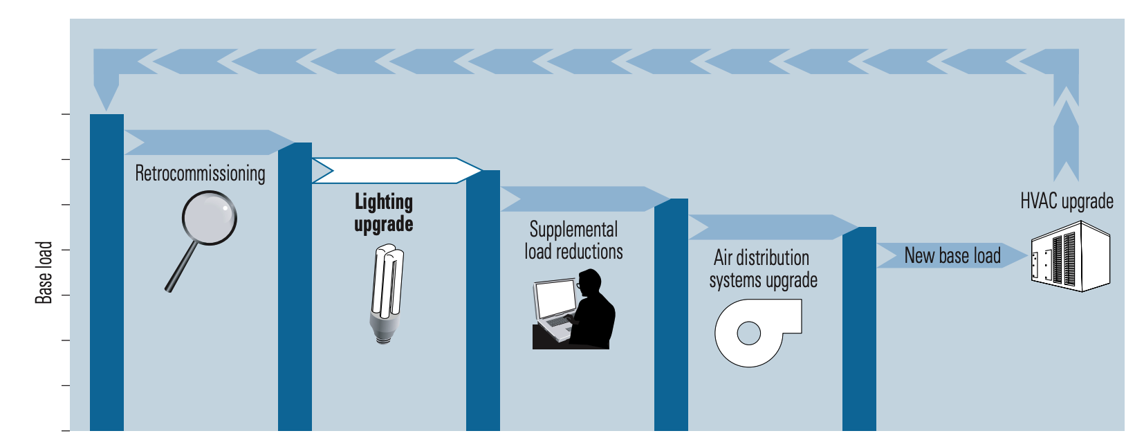 EPA stages of integrated lighting upgrade approach