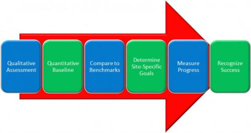 PGH Sustainability Management Process